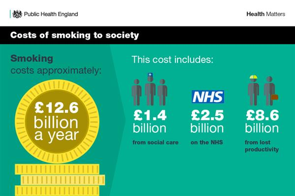 costs of smoking to society